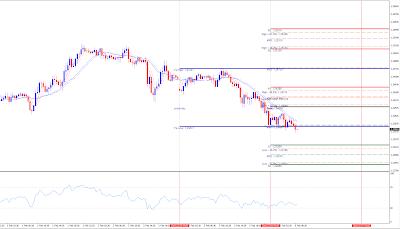 Forex EURUSD 30 minutes chart analytics