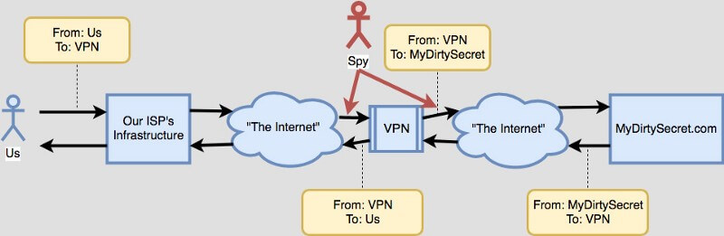 HOW SECURE ARE VPNs?
