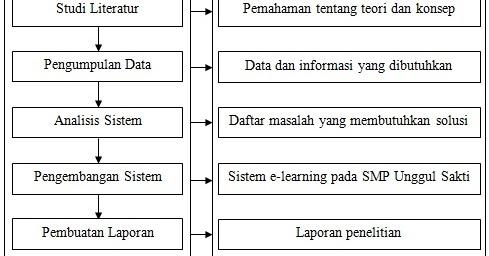 Bab Iii Metodologi Penelitian Learning Management System
