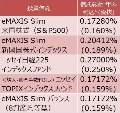 eMAXIS Slim 米国株式(S&P500)、eMAXIS Slim 新興国株式インデックス、ニッセイ日経225インデックスファンド、<購入・換金手数料なし>ニッセイTOPIXインデックスファンド、eMAXIS Slim バランス(8資産均等型)の費用