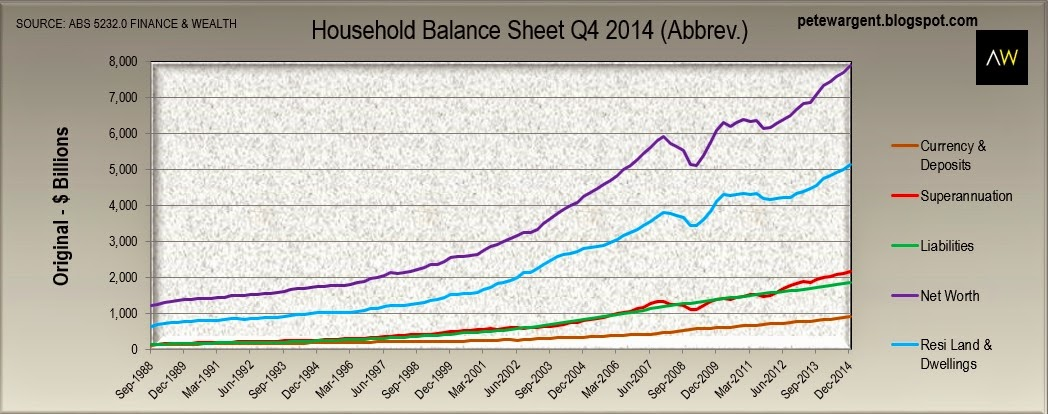 Household wealth to record highs