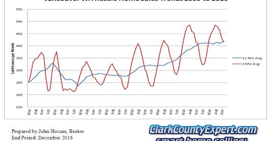 Real Estate Market Report for Vancouver WA December 2016