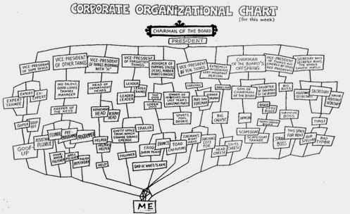 Free Cv Template Organizational Chart With Responsibilities - Organizational chart with responsibilities template