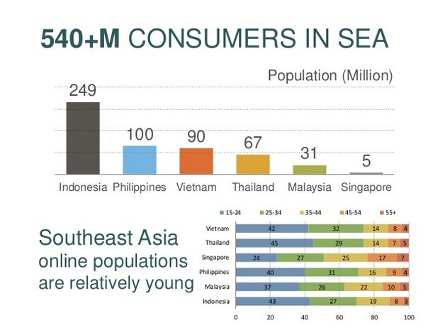 Online populations in Southeast Asia
