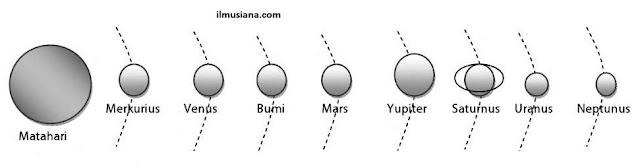 susunan urutan planet tata surya