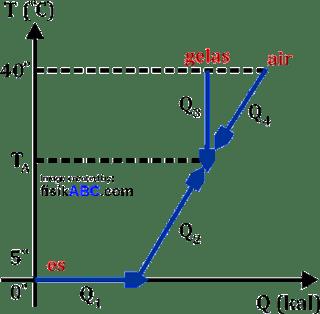 grafik hubungan suhu dan kalor (Q-T)