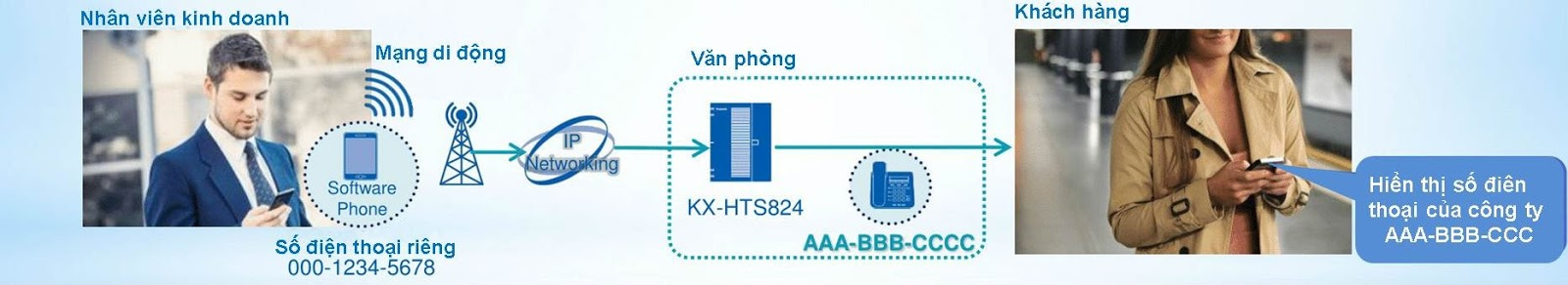 Panasonic ra mắt tổng đài IP KX-HTS824 linh hoạt giữa VoIP và Analog dành cho doanh nghiệp SMB - 160781