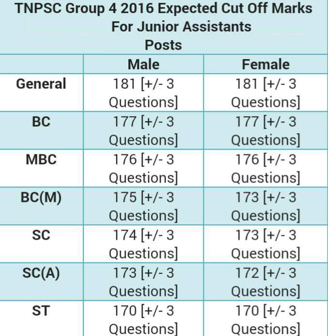Download TNPSC Group 4 exam Answer Keys-tnpsc gov in