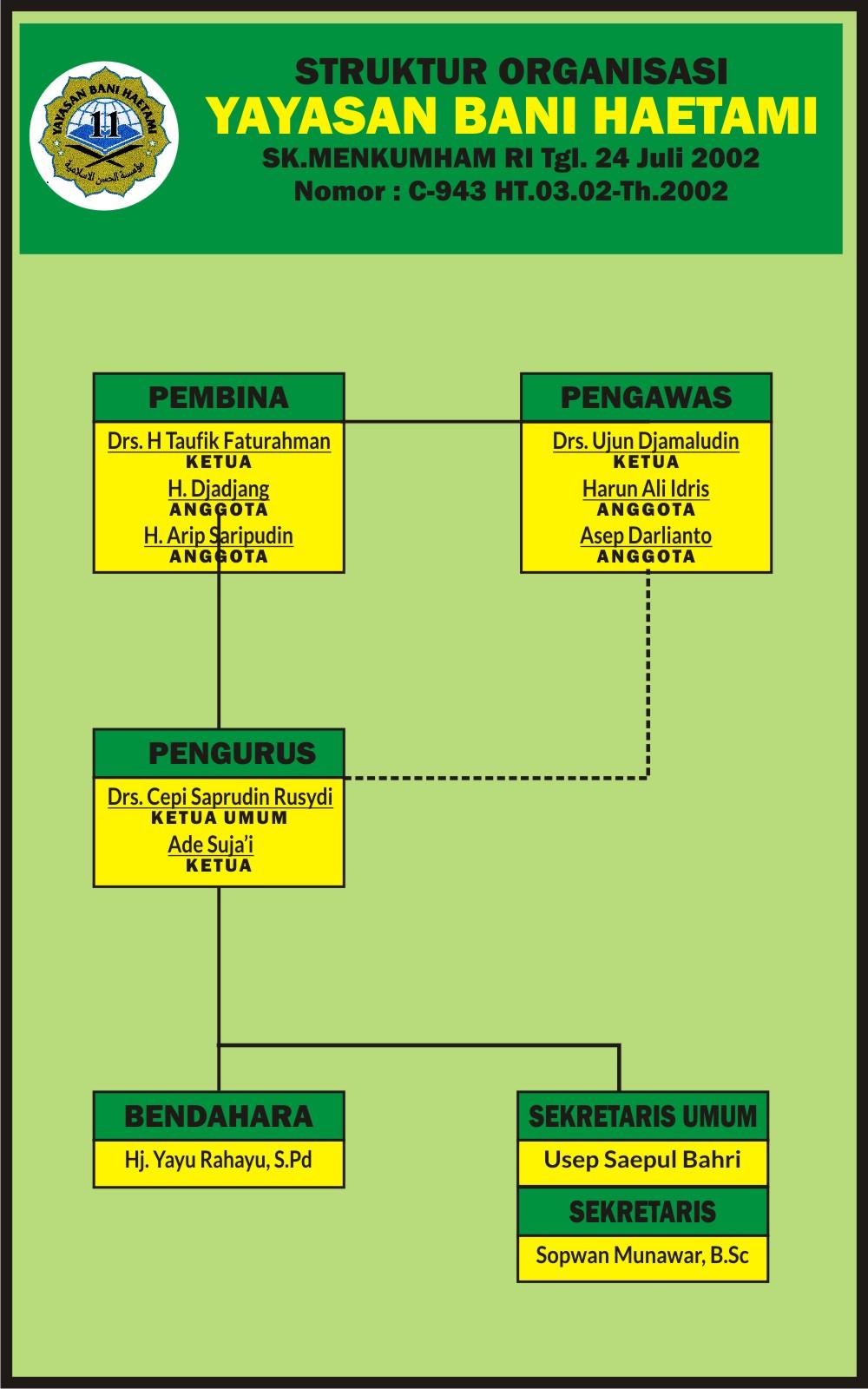 Download Desain Struktur Organisasi Cdr : download, desain, struktur, organisasi, Download, Contoh, Struktur, Organisasi, Yayasan.cdr, KARYAKU