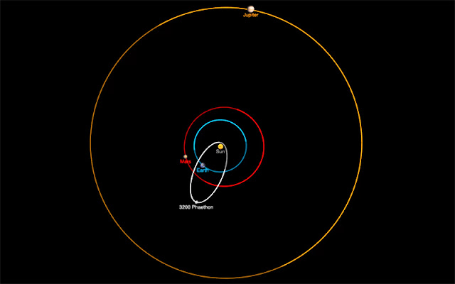 orbita do asteroide 3200 Faetonte