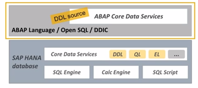 Core Data Services in ABAP and Certifications