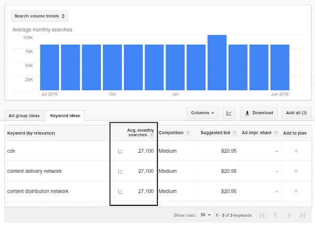 Lookup Exact Keyword Search Volumes