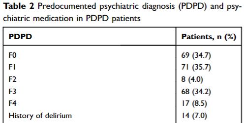 図:脳卒中まえの精神疾患種類