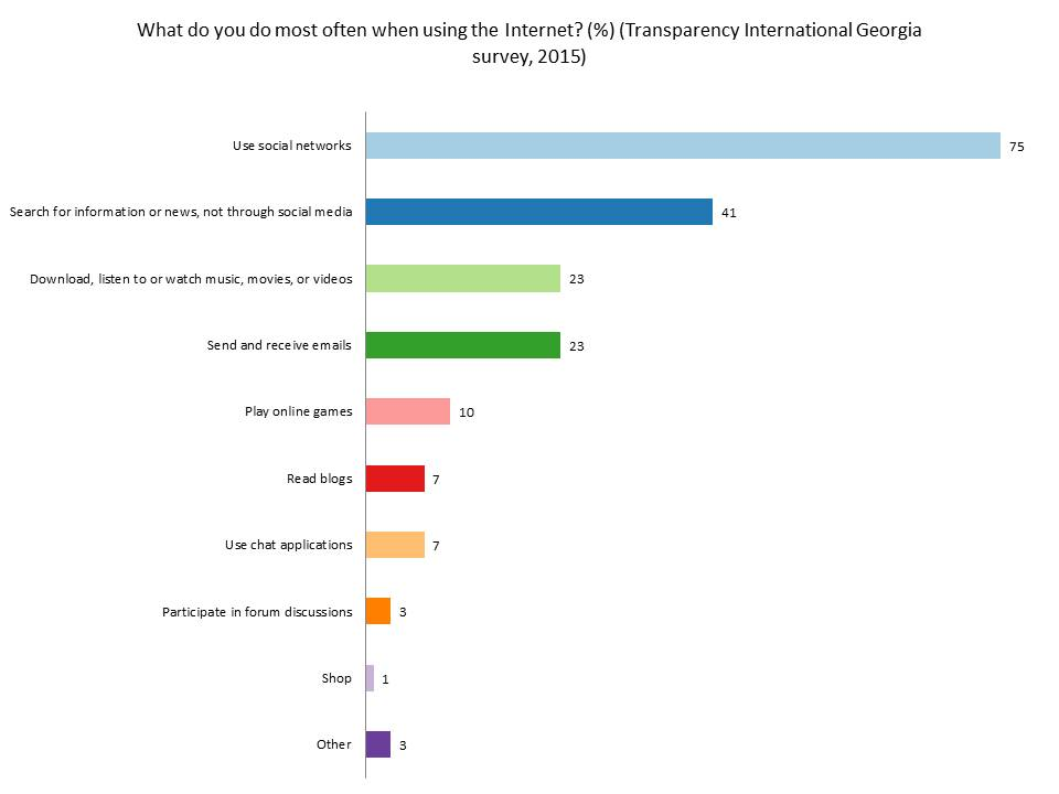 Social Science in the Caucasus: Internet and social media usage in
