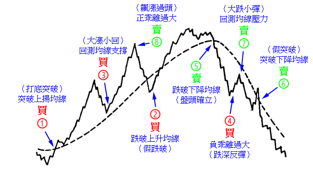 移動平均線 第9章 實務操作1:單線控盤