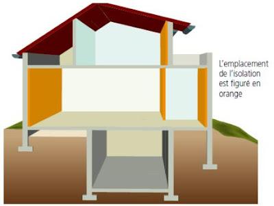 Cours atelier de construction l isolation thermique archiguelma - Isolation thermique plafond par l interieur ...
