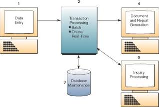 Penggunaan Sistem Informasi Dalam E Business Beserta