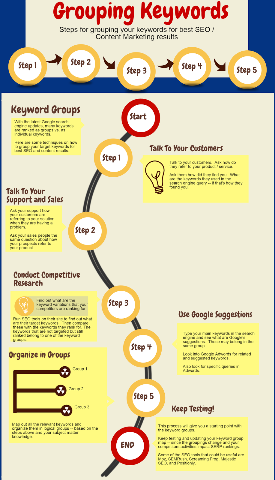 Keyword Grouping for Best Content Marketing Results