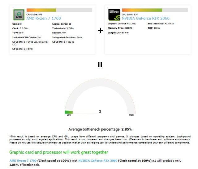 ادوات قياس معدل عنق الزجاجة Bottleneck قبل تجميع الكمبيوتر