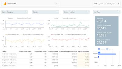 VioPro Marketing Vancouver ecommerce New Data Studio Data Control