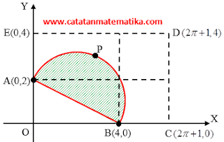Pembahasan Matematika IPA SNMPTN/SBMPTN 2011