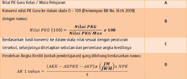 Nilai Angka Kredit dari PK Guru