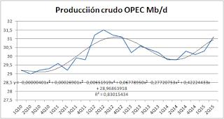 Estimación producción OPEP