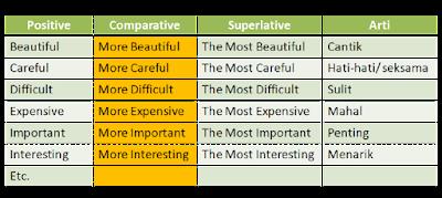 Comparative Degree dengan dua suku kata atau lebih