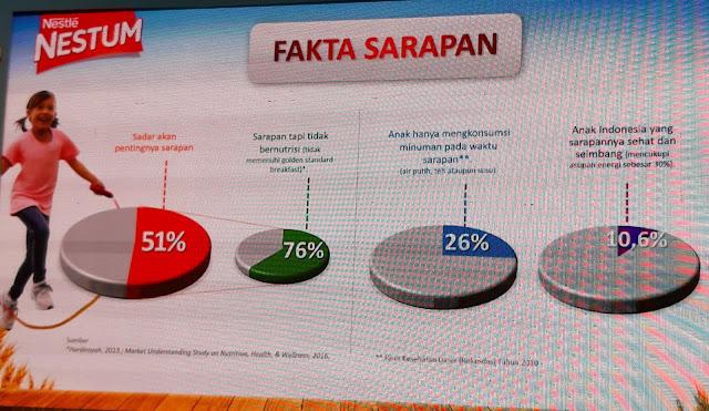 NESTUM Indonesia