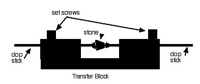 How To Build Better Lapidary Equipment