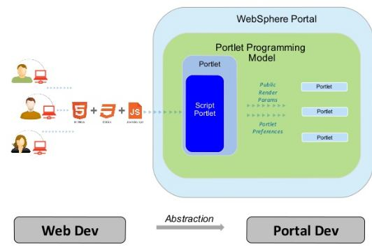IBM WebSphere Scripting Portal