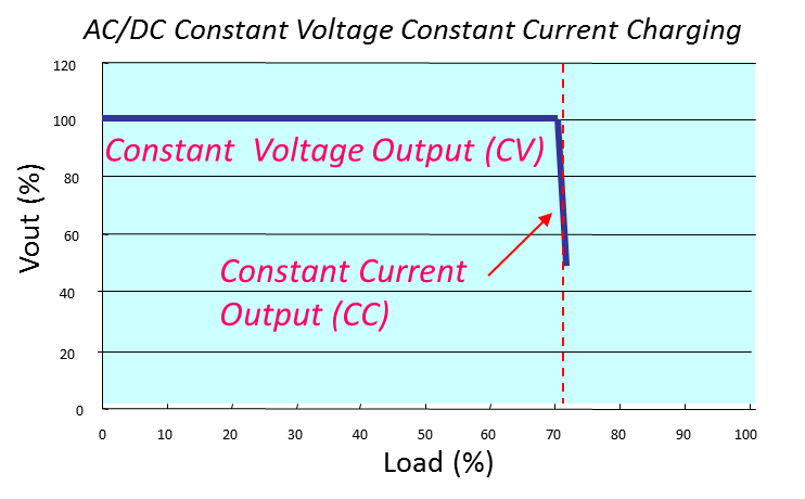 Power Topics for Power Supply Users: Constant Voltage, Constant ...
