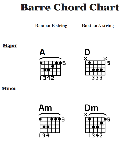 How To Play Barre Chords On Acoustic Guitar Beginner Basic Lesson