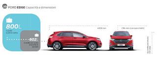 Ford Edge 2016-2017 Dimensioni e Misure bagagliaio