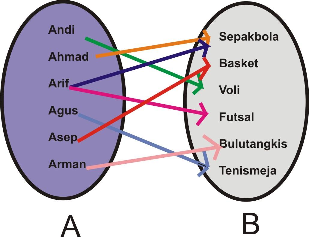 Fungsi matematika dan relasi magister matematika dari contoh di atas dinyatakan sebuah relasi olahraga yang disukai jadi dapat disimpulkan bahwa relasi himpunan a ke himpunan b adalah pemasangan atau ccuart Choice Image
