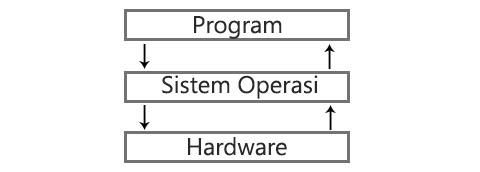 Ilustrasi_sistem_komputer