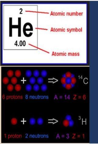 Atomic Number How Important It Is To A Chemist ? - INSIDE CHEMISTRY