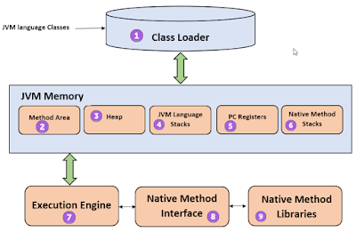 Understanding the Java Virtual Machine: Class Loading and Reflection course java
