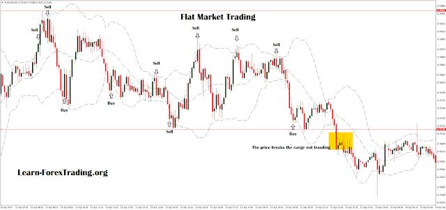 Flat Market Trading