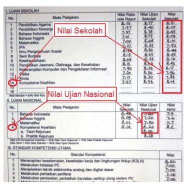 Cara Pendaftaran Sma 2013 Cara Memohonmembelimenempah Nombor Pendaftaran Plate Cara Menghitung Quot;nilai Ijazahquot; Dalam Pendaftaran Ujian Saringan Masuk
