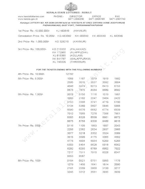 KARUNYA Lottery KR 250 Result 16-07-2016