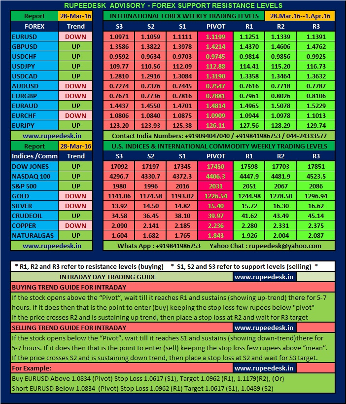 Forex buying rates india