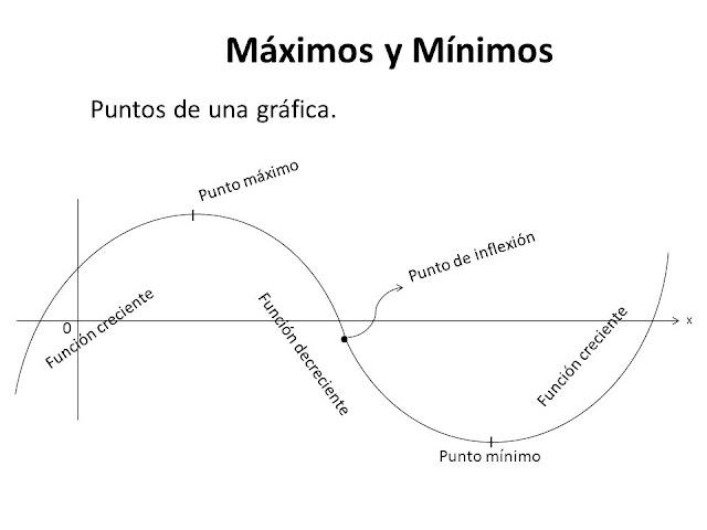 EJERCICIOS RESUELTOS DE MÁXIMOS Y MÍNIMOS