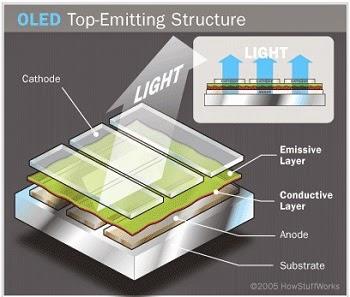 Ilustrasi struktur bangun Top Emitting OLED