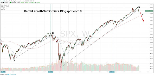 Weekly SPX from 2002 to 2018 showing 2 important supports
