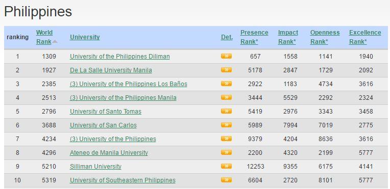 2017 top 10 schools Philippines