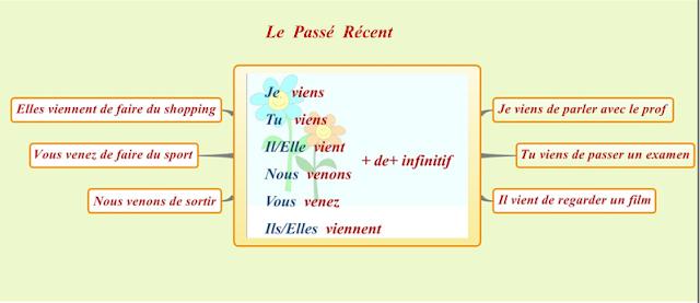 Passé récent - gramatyka 1 - Francuski przy kawie
