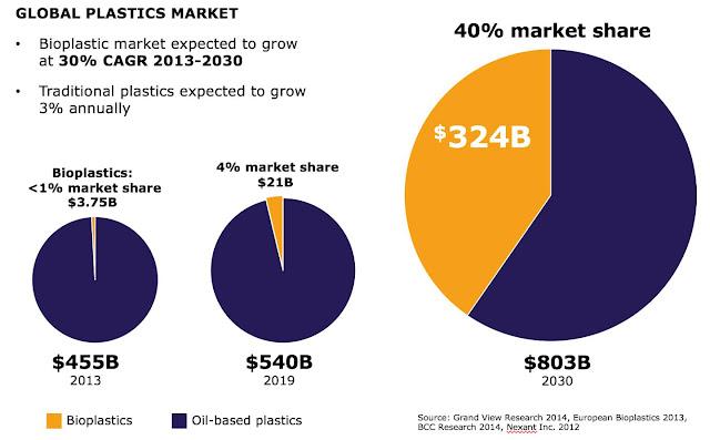 Bio-Green Plastics growing market chart
