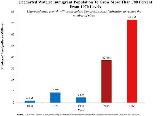 The American People Should Demand a Moratorium on Immigration