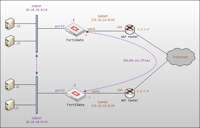 Cat Mucius: VXLAN-over-IPsec tunnel between two FortiGates